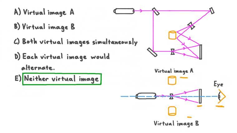 Choisir l'image d'un hologramme vue par un observateur