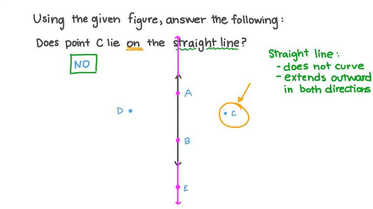Deciding Whether a Point in a Figure Belongs to a Straight Line or Not