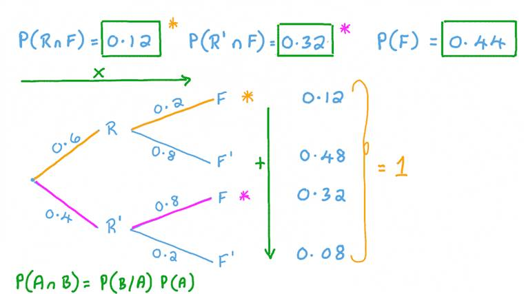 Applying the Multiplication Rule to Calculate Probabilities for Two Dependent Events
