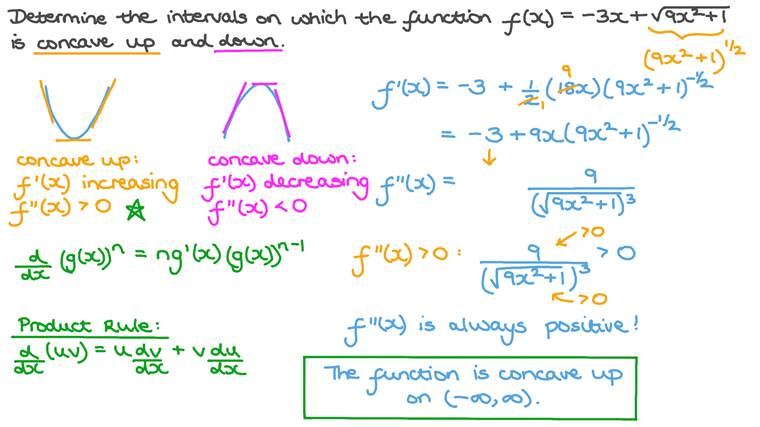 Finding Intervals of Upward and Downward Concavity of a Function Involving Roots