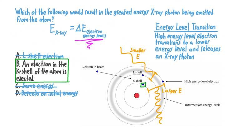 Détermination de l'énergie la plus élevée de rayons X émis par un atome