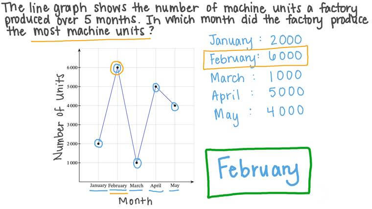 Reading Data from Line Graphs