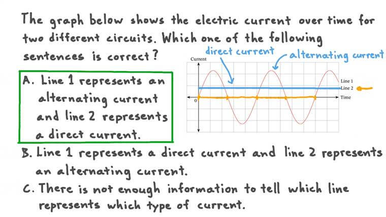 Describing Electric Using a Current-Time Graph
