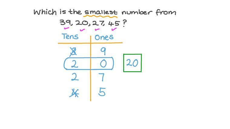 Comparar números naturales pequeños