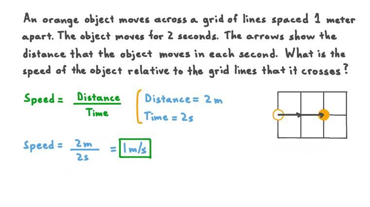 Calculer la vitesse d'un objet par rapport aux graduations d'un quadrillage