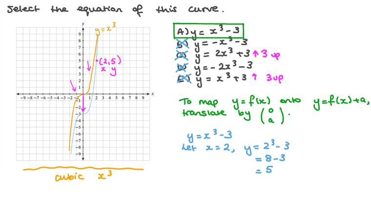 Identifying the Equation of a Cubic Graph