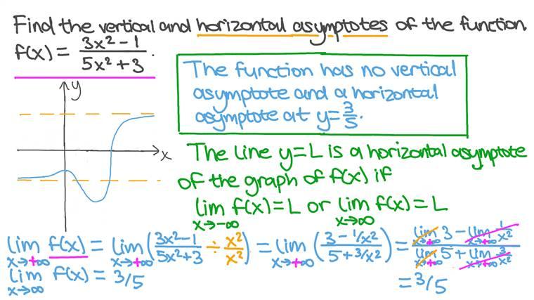 Encontrando as Assíntotas Verticais e Horizontais de uma Função Racional