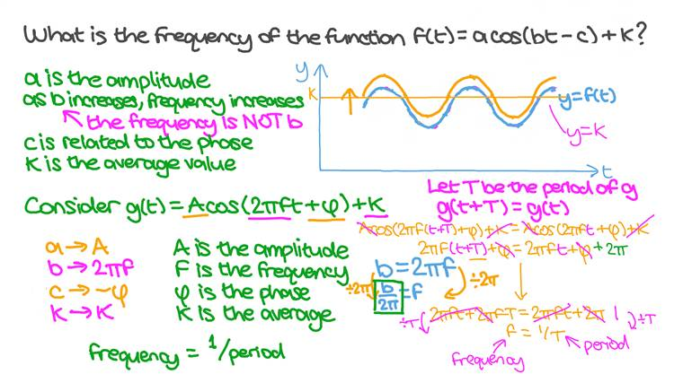 Finding the Frequency of a Trigonometric Function