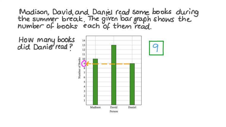 Leer datos de un diagrama de barras