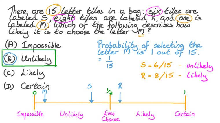 Using Probability Scale to Describe the Probability of an Event