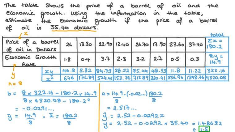 استخدام نموذج الانحدار الخطي لتقدير قيمة متغير عند نقطة معينة