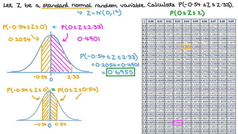 Calculating Probability for an Interval of Finite Length for Standard Normal Random Variables