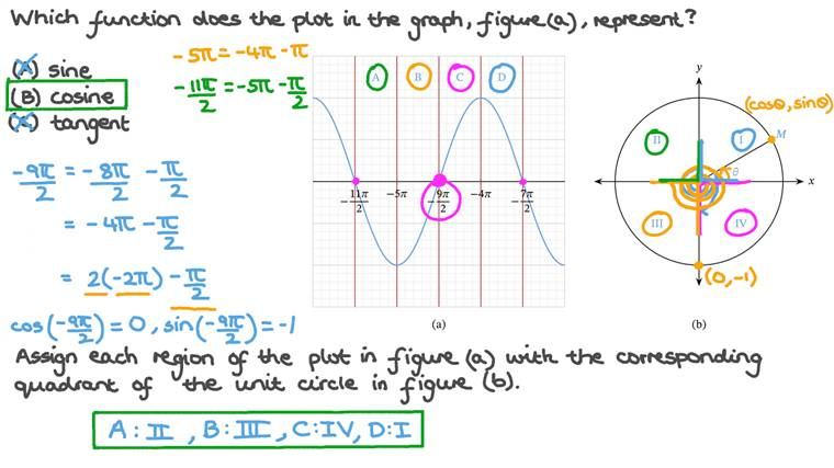 Recognizing Trigonometric Functions from their Graph