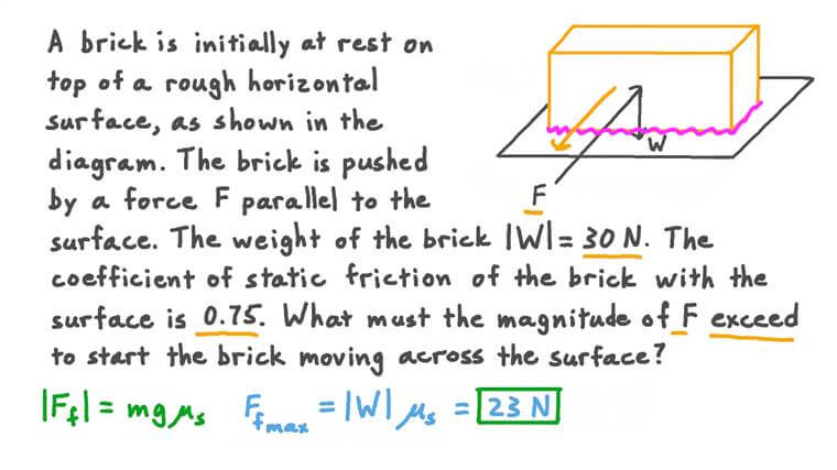 Finding the Limiting Friction Force Applied to a Brick on a Rough Horizontal Surface