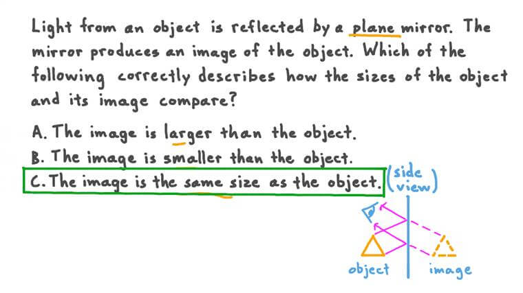 Know That Plane Mirrors Produce an Image of Equal Size to the Object