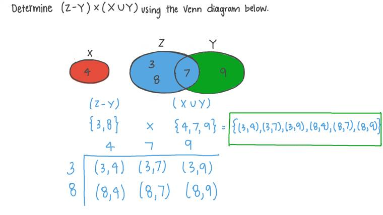 Déterminer le produit cartésien de la différence et de l'union d'ensembles en fonction de leur diagramme de Venn