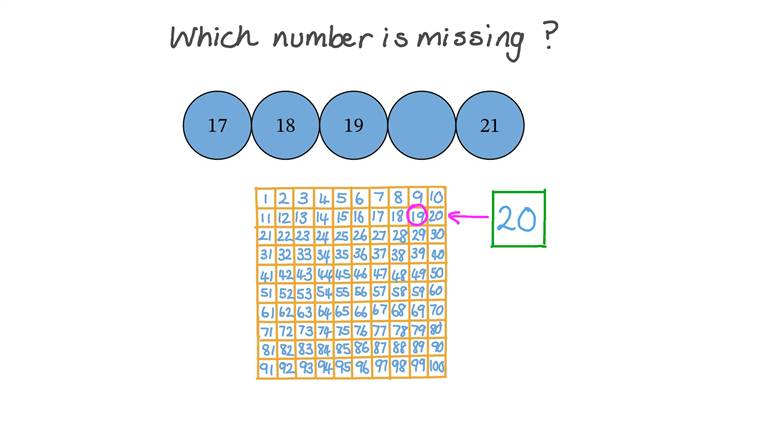 Contar hacia delante en una secuencia numérica