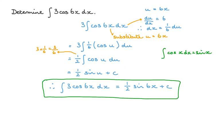 Primitives des fonctions trigonométriques