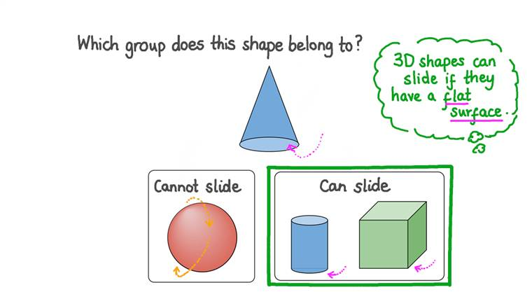 Identifying 3D Shapes That Stack, Slide, or Roll