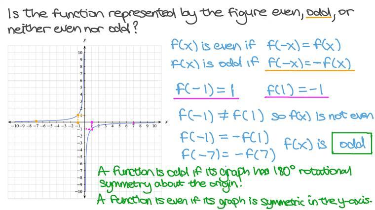 Déterminer la parité d'une fonction rationnelle à partir de sa courbe représentative