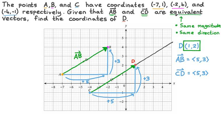 Equivalent Vectors on a Coordinate Plane