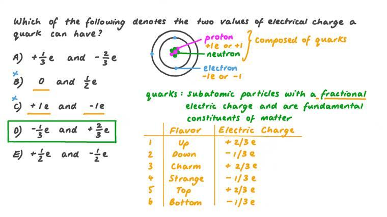 Identifier les charges électriques des quarks