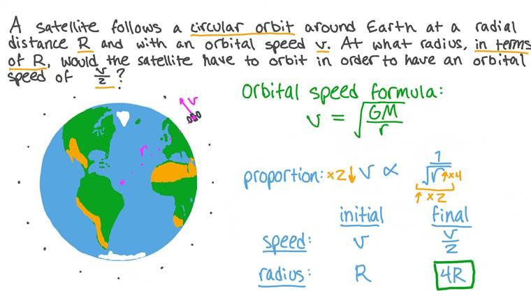 Understanding Speed and Radius in the Orbital Speed Equation