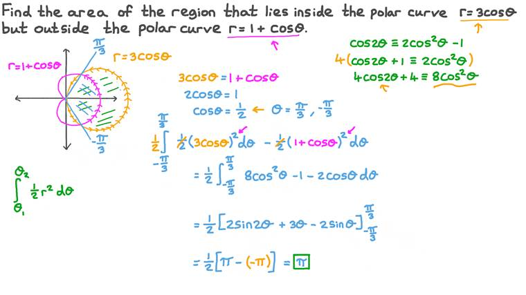 Finding the Area of a Region Lying Inside Two Polar Curves