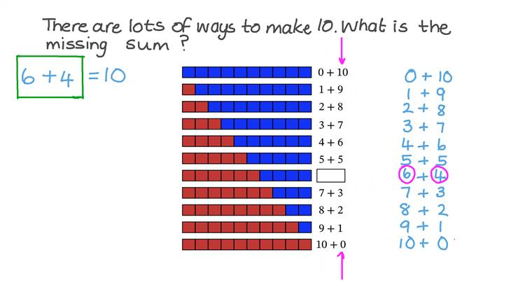 Escribir diferentes sumas que dan como resultado 10