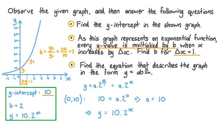 Forming the Equation of an Exponential Function from Its Graph