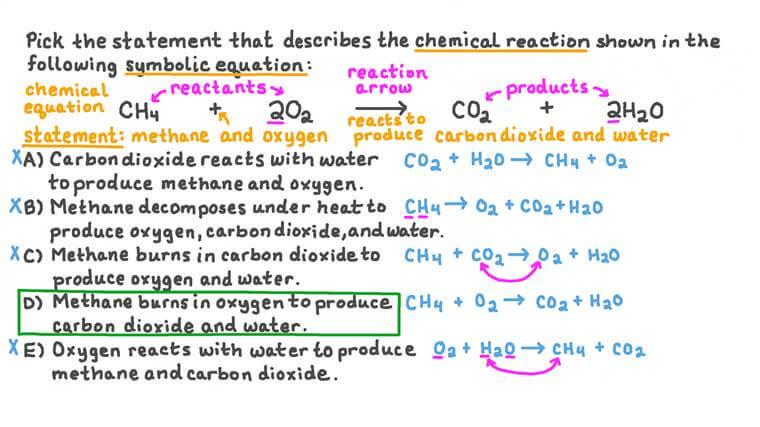 Identifier l'énoncé qui correspond à une équation chimique donnée