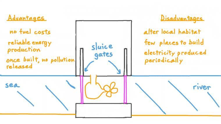Understanding How Tidal Barrages Work