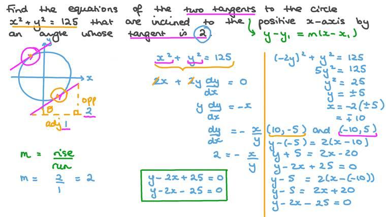 Trouver les équations de deux tangentes à un cercle qui forment un angle donné par rapport à un axe du repère