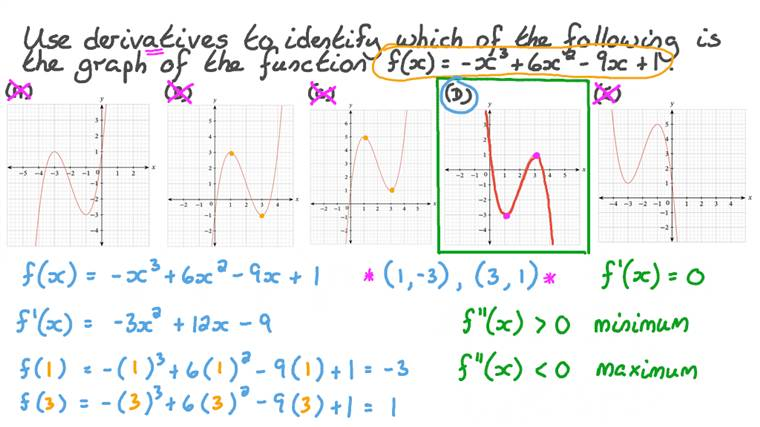 Finding the Graph of a Cubic Function by Finding Its Turning Points Using Differentiation