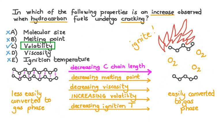 Identifier, dans une série de propriétés, la propriété qui augmente lors du craquage des hydrocarbures