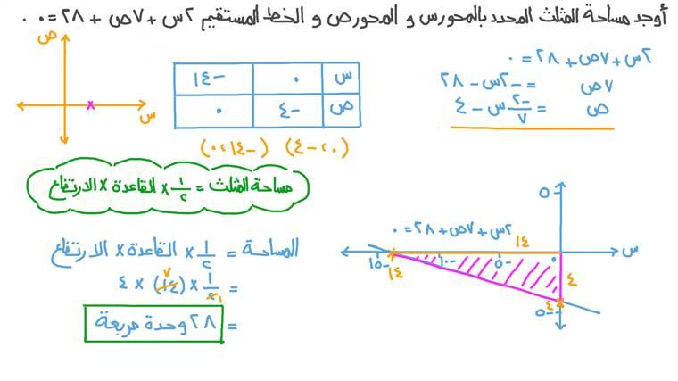 إيجاد مساحة مثلث محدد بالمحورين ﺱﺹ وخط مستقيم معطى