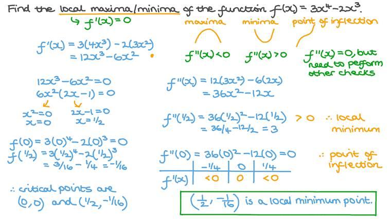 Détermination des maximums et minimums locaux d'une fonction polynomiale