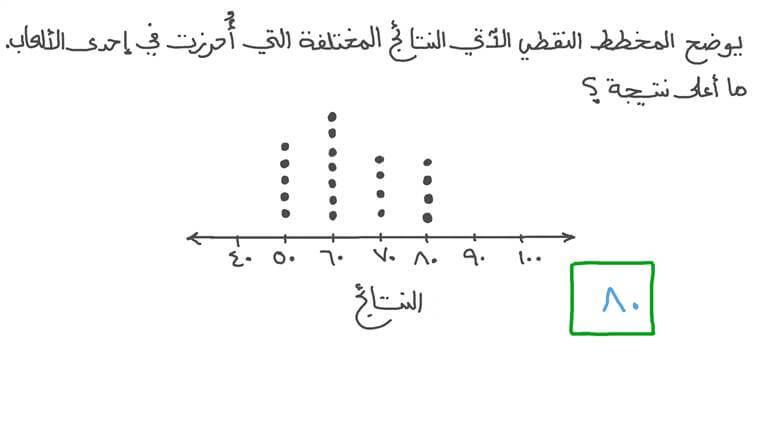 تحديد القيمة العليا في مخطط نقطي