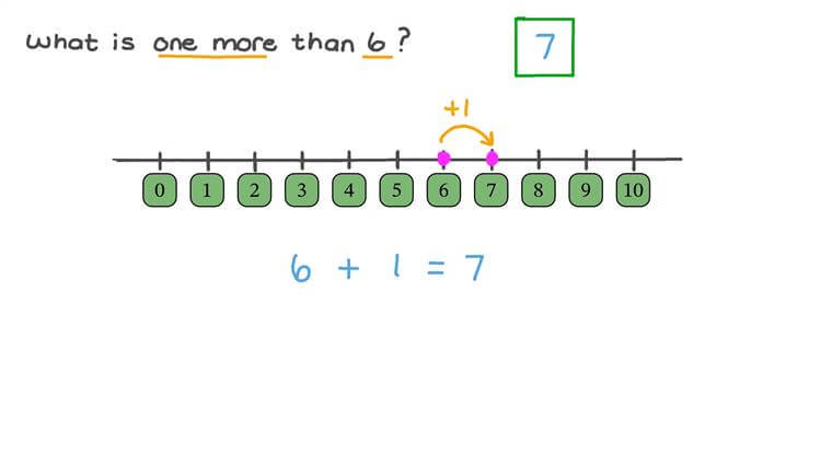 Identifying One More Than a Given Number Using a Number Line