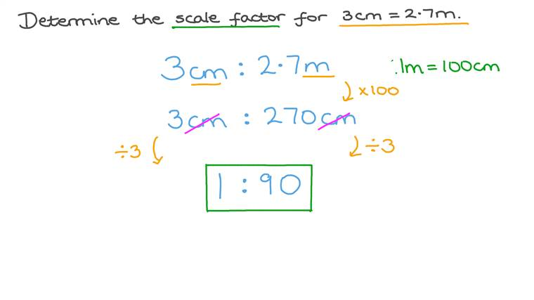 Finding the Scale Factor of a Model given Its Length and the Actual Length