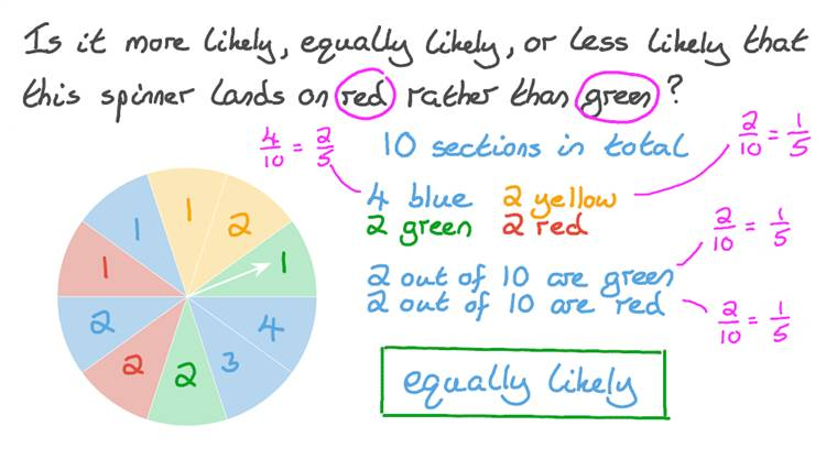 Determining Likely, Equally Likely, or Less Likely Events
