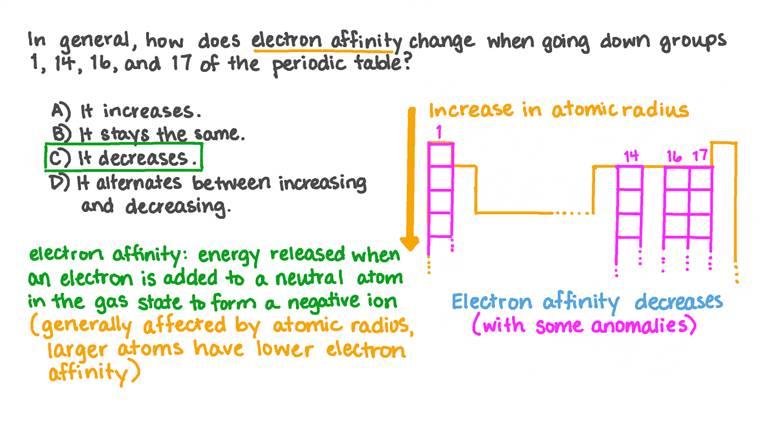 Identifier la tendance de l'affinité électronique dans les groupes 1, 14, 16 et 17