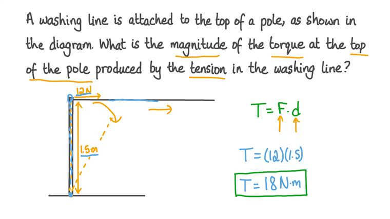 Calculating the Torque Produced by a Force