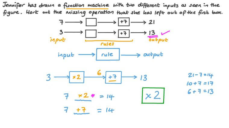 Working Out Unknown Operations in Function Machines