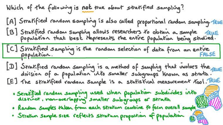 Définir l'échantillonnage aléatoire stratifié