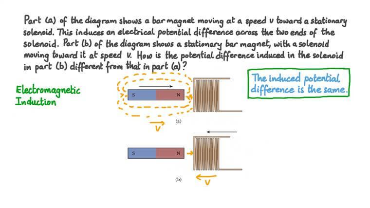 Understanding Relativity in Electromagnetism