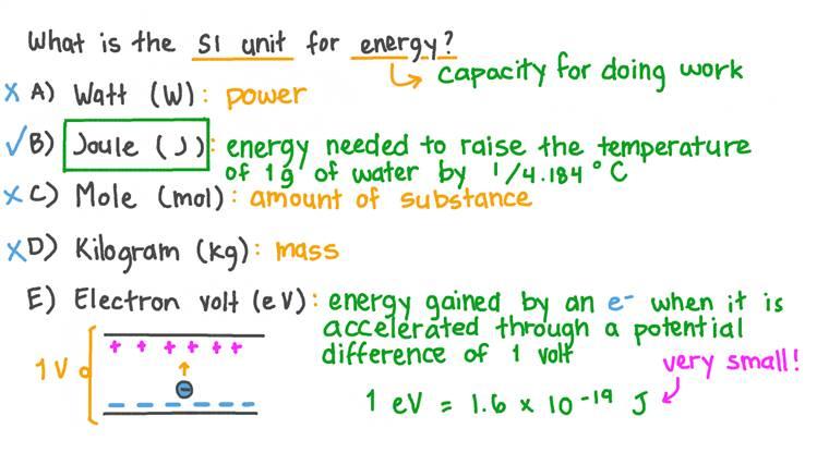 Identifier l'unité SI pour l'énergie