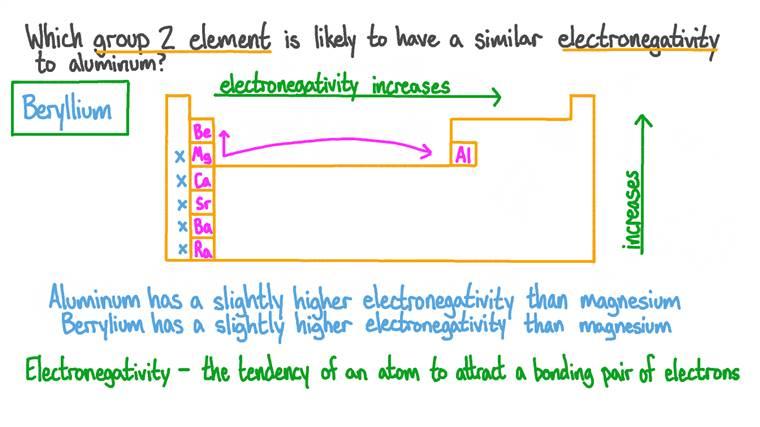 Identifier quel élément a une électronégativité similaire à celle de l'aluminium