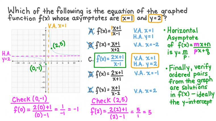 Determining Rational Functions from Their Graphs
