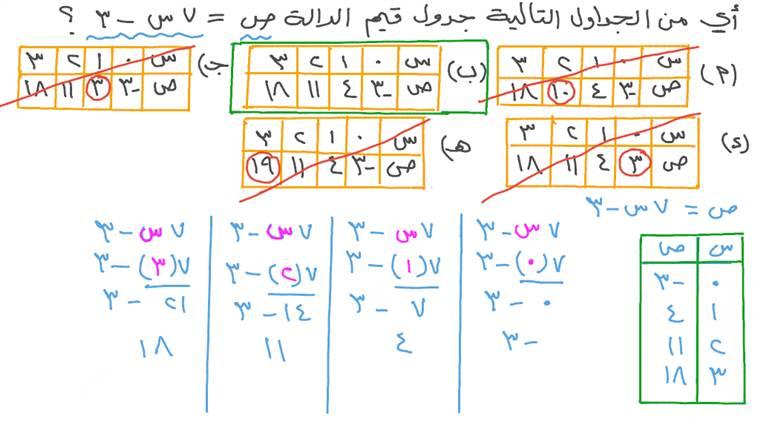 تمثيل دالة معطاة في جدول ما